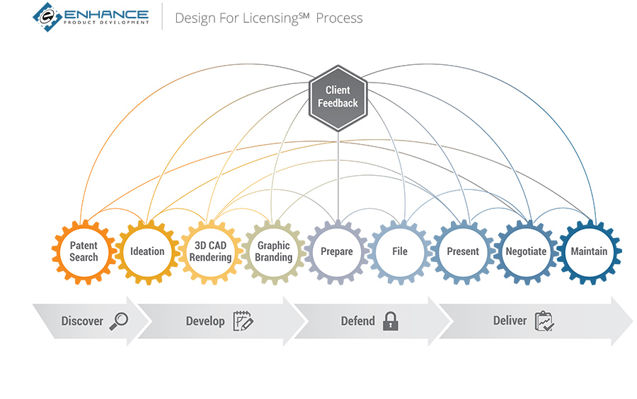 Invention Licensing Four Step Process